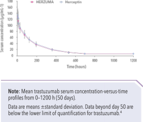 Line graph comparing pharmacokinetics of HERZUMA with Herceptin